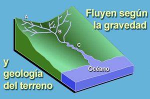 Los arroyos y ríos fluyen según la gravedad