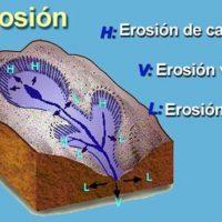 Erosión